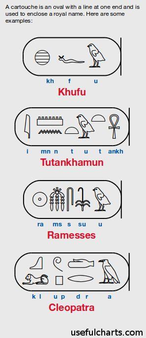 Pharaoh names: Khufu, Tutankhamun, Ramesses, and Cleopatra in Egyptian hieroglyp… – Jasminka J