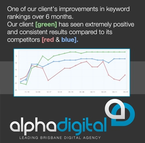 An example of how powerful effective SEO can be. If you are interested in consistent and efficient results, give us a call and discuss your thoughts and ideas with us today.