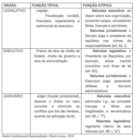 Funções típicas e atípicas dos Poderes Fonte: Direito Constitucional Esquematizado/ Pedro Lenza, 2010