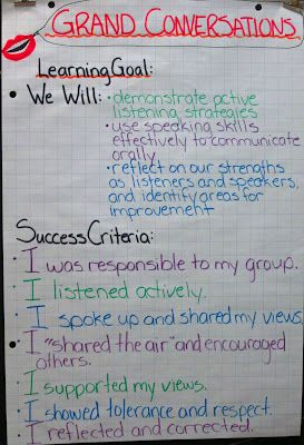 I love how Mrs. Rundee introduces the blogging world to Grand Conversations... a new thing for me! I adore the Success Criteria! How will we know when we know it! :)