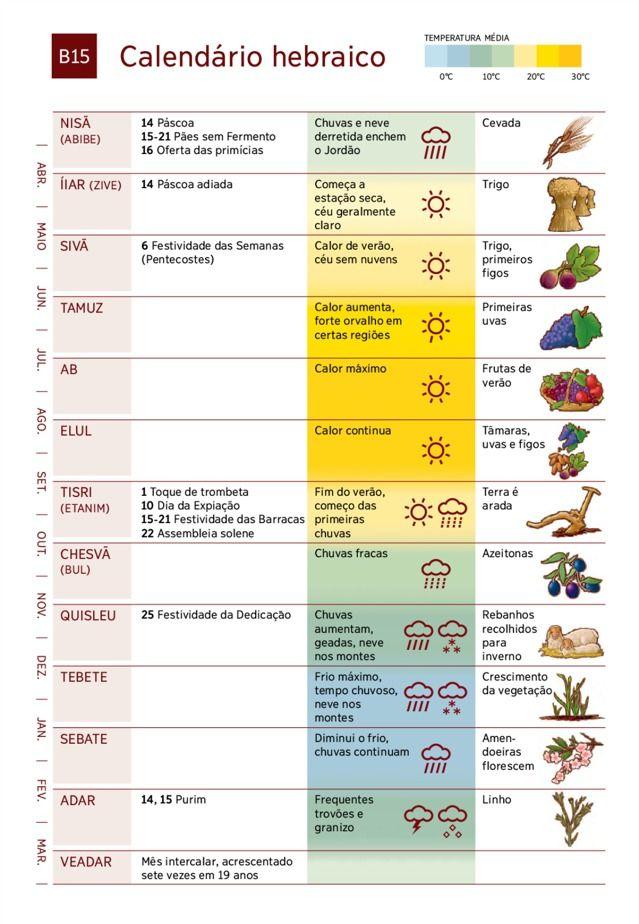 B15 Calendário hebraico