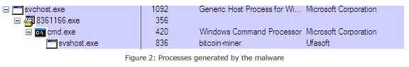 Trojan Disguised as Trend Micro Component Drops BitCoin Miner App | Security Intelligence Blog | Trend Micro