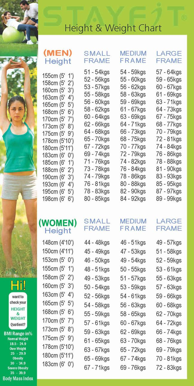 51 best how to make healthy mealssnacks images on pinterest healthy height weight chart nvjuhfo Image collections