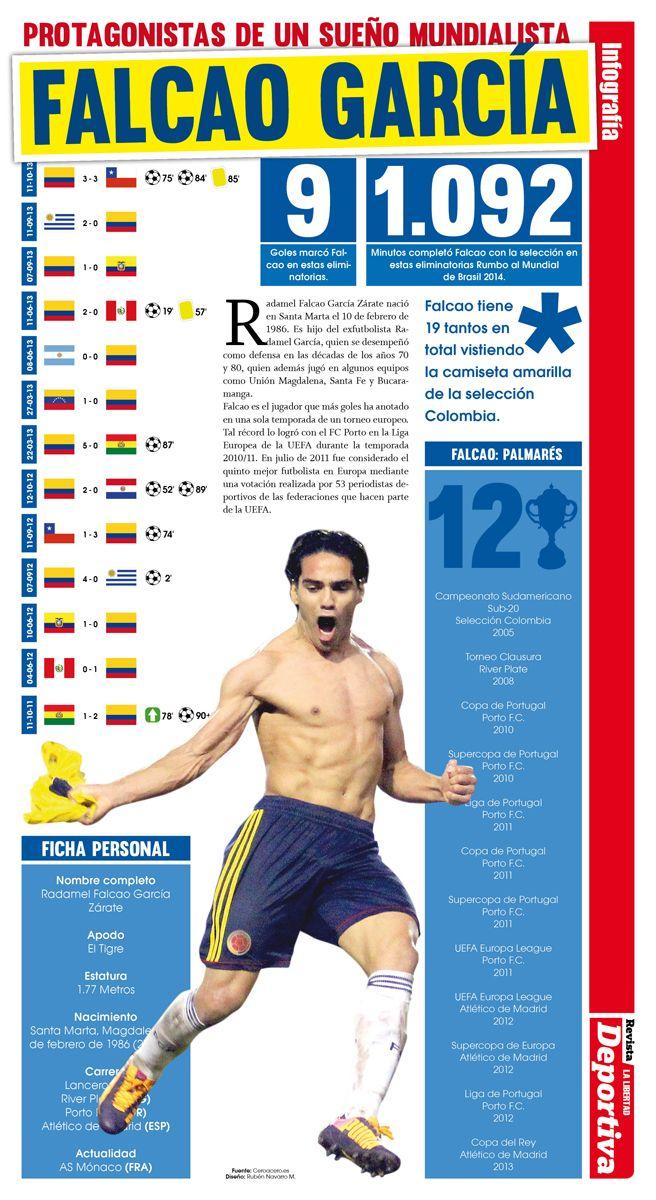 Infografía. Protagonistas de un sueño: Falcao García