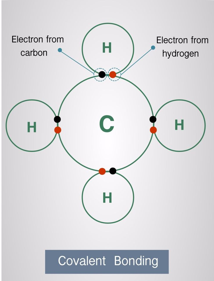 Fundamentals of covalent bonding, what happens to electrons during bond formation.  Electron sharing. This is an introduction to covalent bonding for beginners.    GCSE science, AP chemistry, high school chemistry, AP chemistry. #LearnChemistry #GCSE #GCSEChemistry #CovalentBonding #GrowYourGrades #Revision