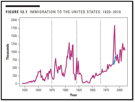 the immigration motives of the new world Industrialization, urbanization, and immigration during the 1890s, though, new immigrants began to come to the united states: greeks, slavs, armenians, and jews from various countries placing a ten-year ban on chinese immigration.