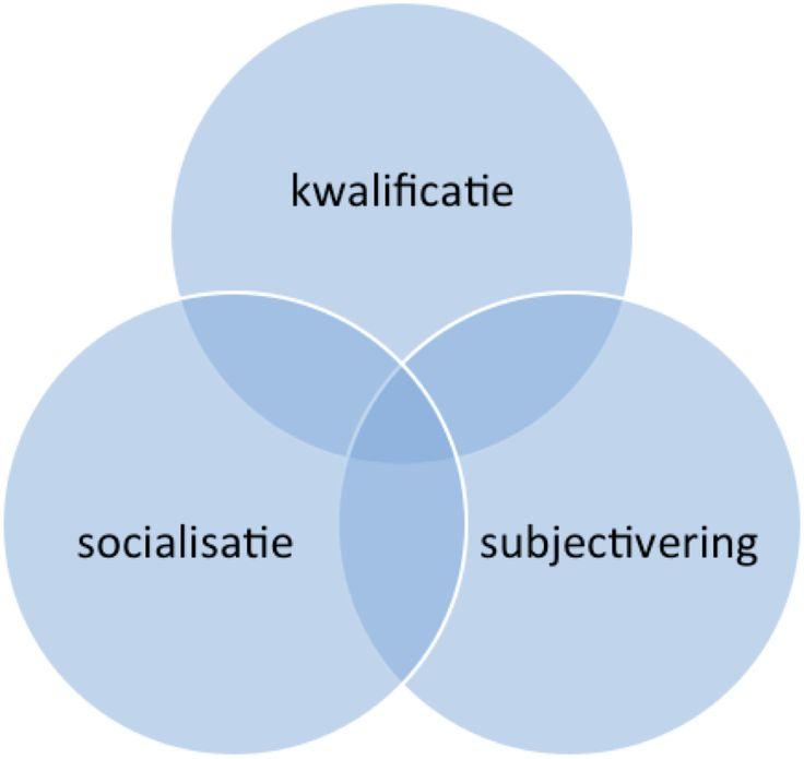 Volgens Biesta heeft het onderwijs - hoe je het ook vormgeeft - altijd invloed op drie domeinen, te weten het domein van de kwalificatie, ...