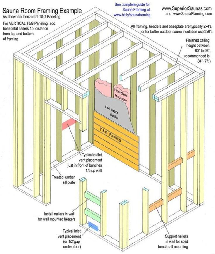 25 best ideas about sauna room on pinterest steam sauna for Steam room design plans