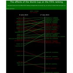 How the Official FIFA Ranking changed after the World Cup, for all the 32 teams that took part in it
