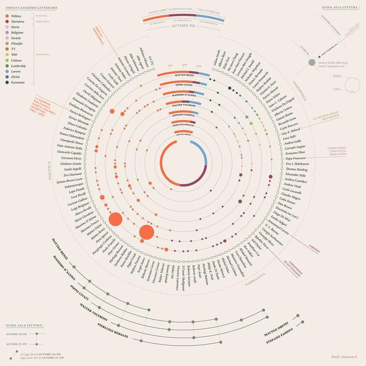 Favori 25+ beautiful Data visualization ideas on Pinterest | Data  CR69