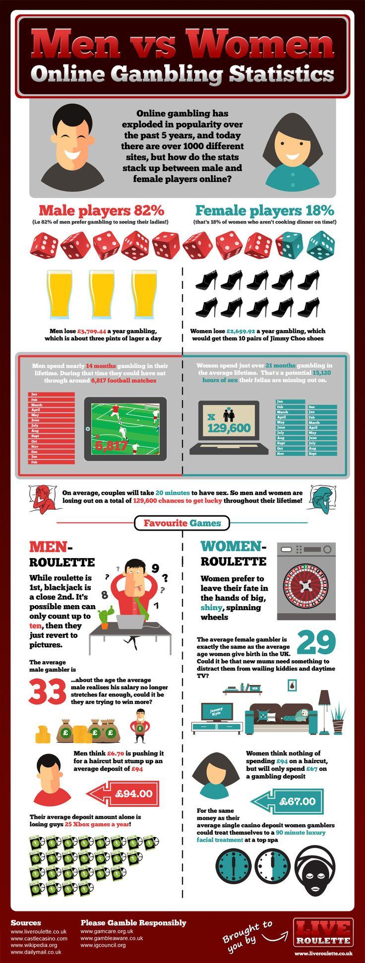 Mens vs Women: Online Gambling Stats