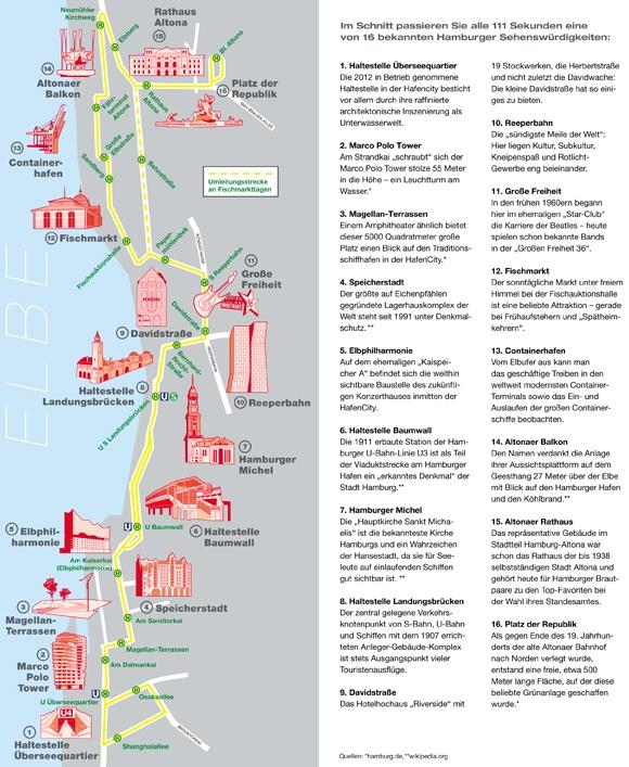 Alle 111 Sekunden eine von 16 bekannten Hamburger Sehenswürdigkeiten: Die neue HOCHBAHN-Linie 111 vom Fischereihafen über Fährterminal, St. Pauli Fischmarkt, Hafenstraße, Landungsbrücken, Baumwall bis in die HafenCity.