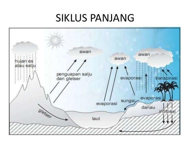 Siklus Panjang Hidrologi Siklus Air Air Gambar