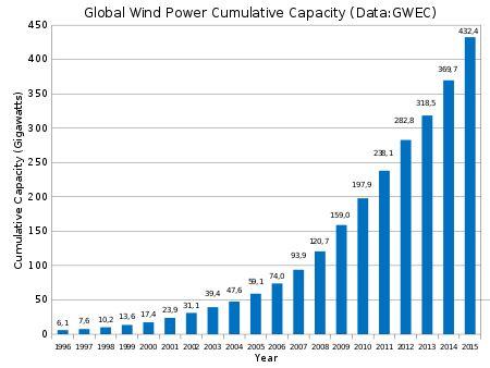 Energía eólica - Wikipedia, la enciclopedia libre #gráfica #eólica