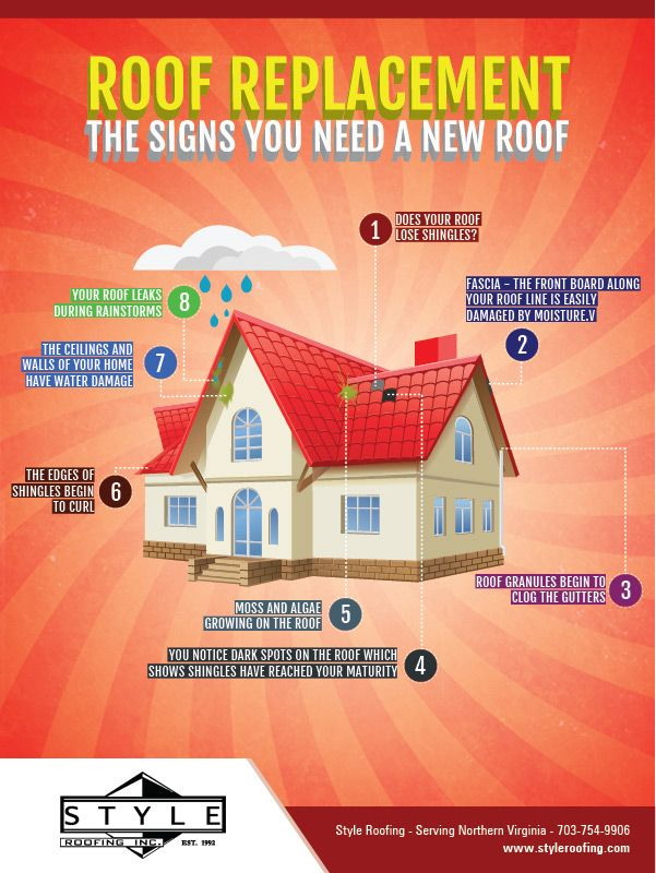 Roof Replacement Roof Lines Signs Ceiling