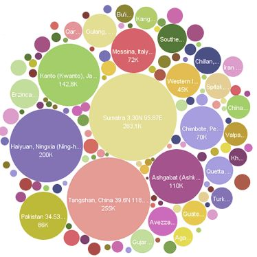 visualización de datos - Cerca amb Google