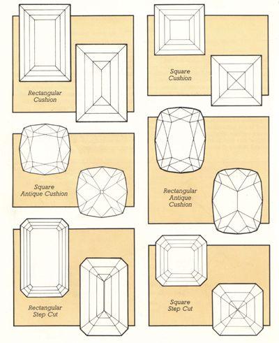 III) Rapport longueur/largeur d'une pierre précieuse.