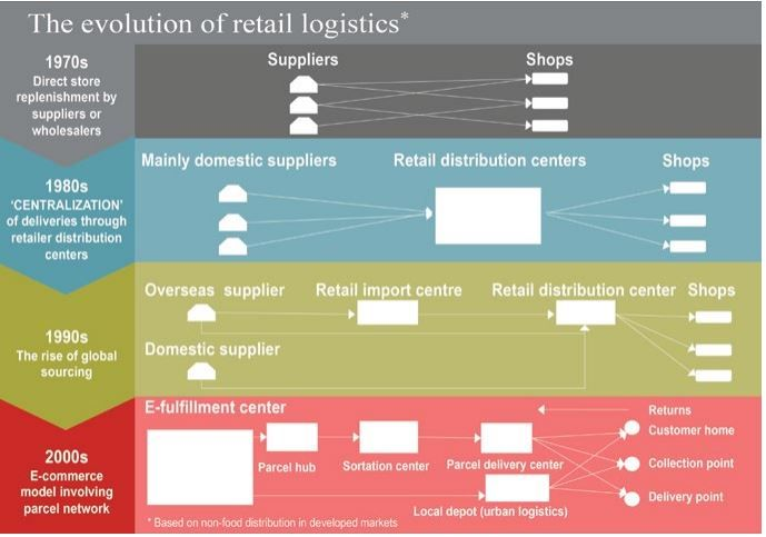 E Commerce Logistics: The Evolution of Logistics and Supply Chains from Direct to Store Models to E Commerce