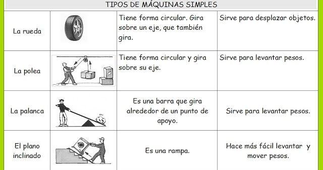 Pin De Lucrecia Esconar En Maquinas Simples Para Niños Maquinas Simples Y Compuestas Maquinas Simples Maquinas Compuestas