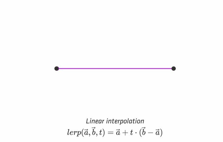 Bezier curves visually