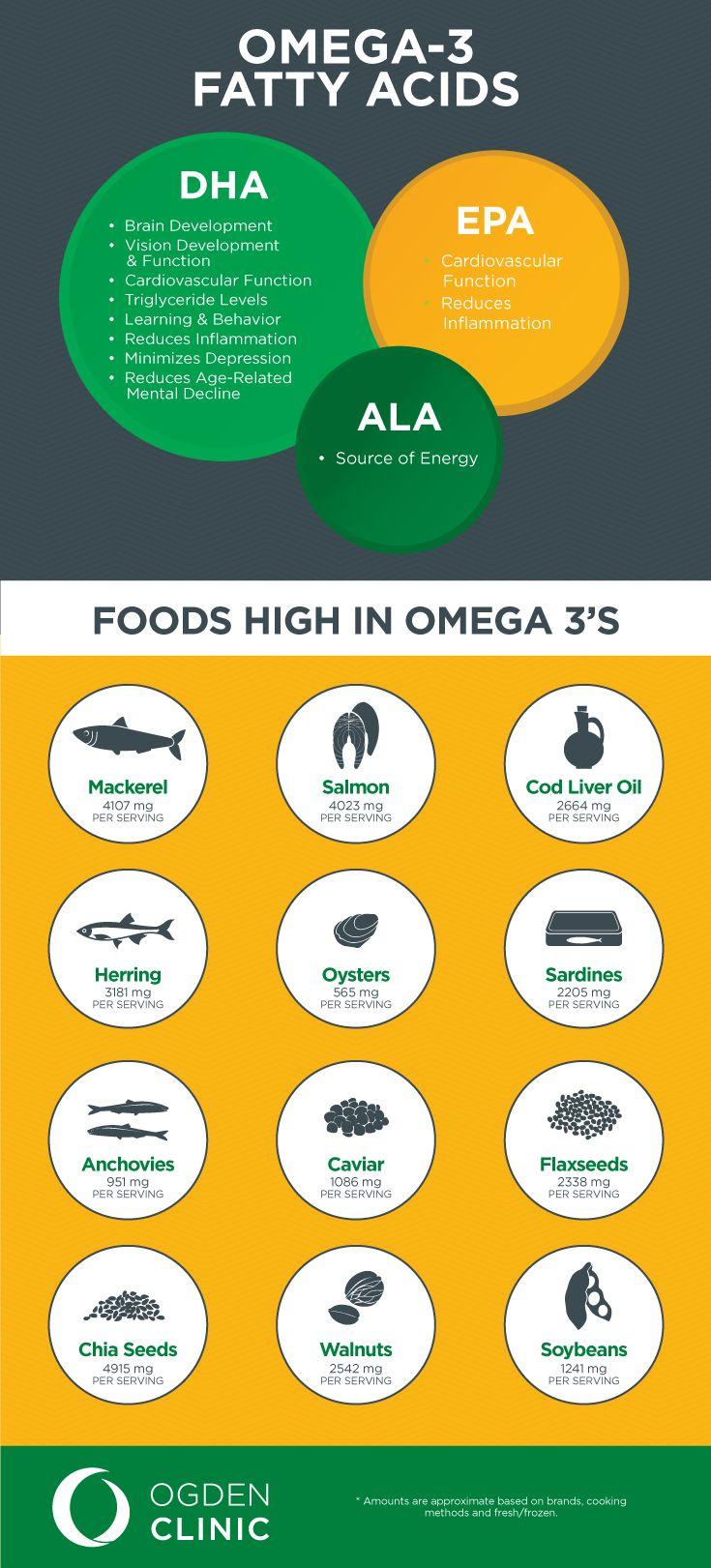 Health Benefits of Omega 3 Fish Oil
