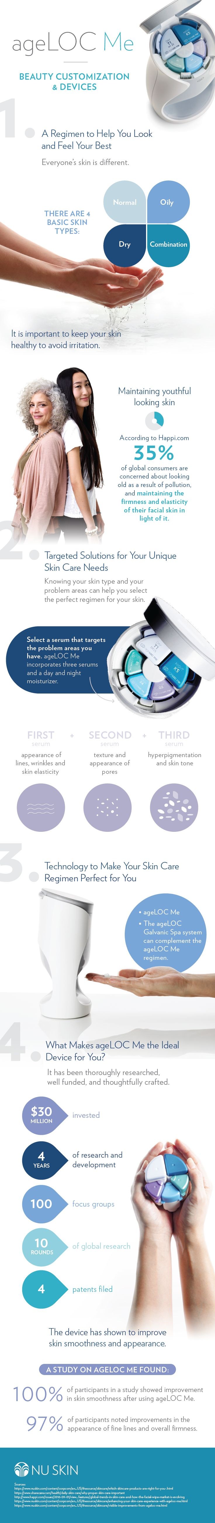 The Modern Skin Care Regimen: Customized through ageLOC Me Infographic