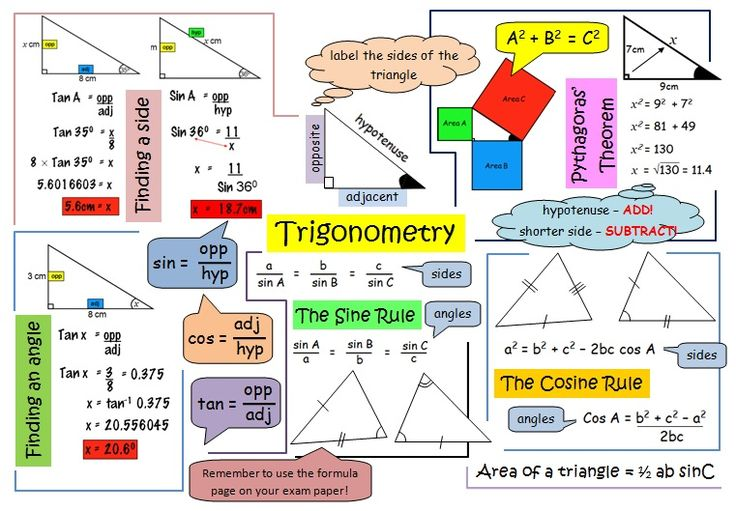 trigonometry | THANKS TO EALC.COM FOR THE FOLLOWING SUMMARY SHEETS