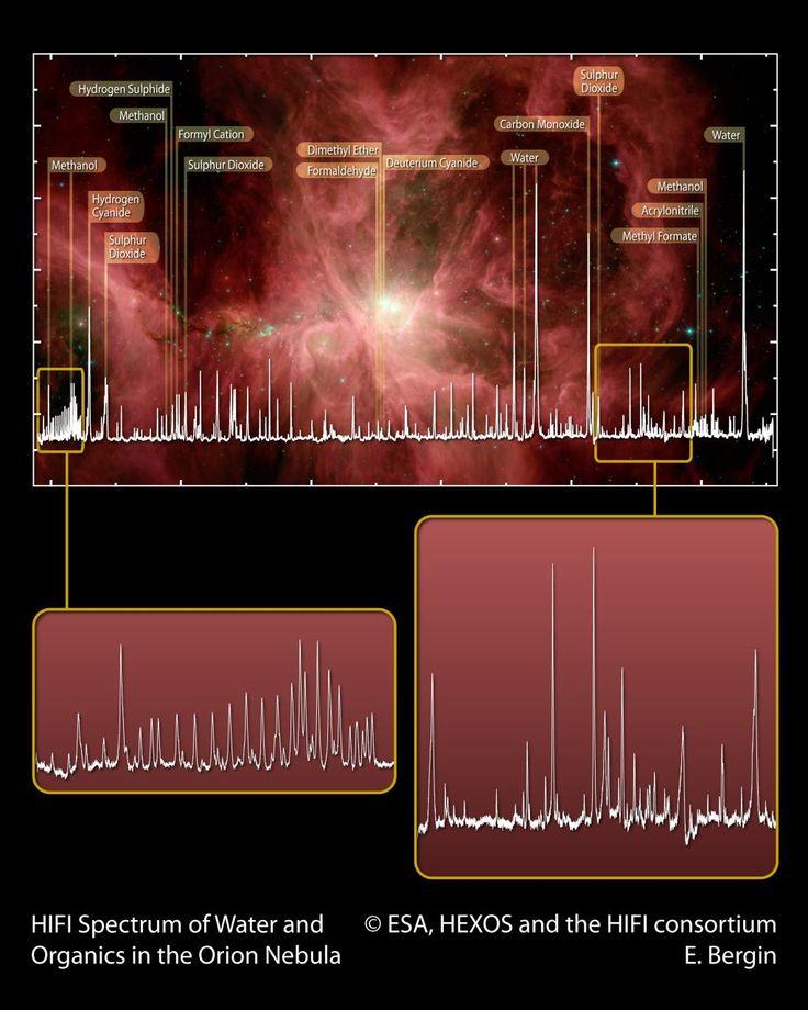 molécules dans la nébuleuse d'Orion