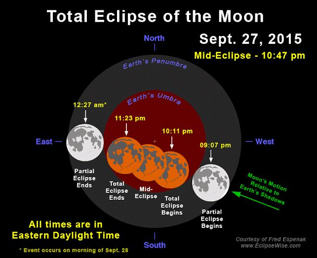 Totale Maansverduistering - Supermaan / Total Lunar Eclipse - Supermoon - Total Eclipse of the Moon: September 27-28, 2015
