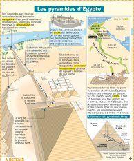 Les pyramides d'Égypte - Mon Quotidien, le seul site d'information quotidienne pour les 10-14 ans