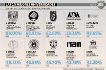 Ranking de universidades 2015: el Tec regresa al segundo lugar | El Economista