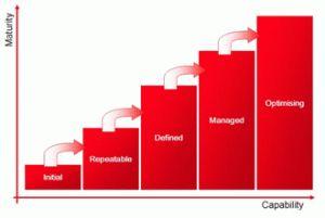 What is Capability Maturity Model Integration(CMMI)?: #CMMI,  #KnowledgeHut
