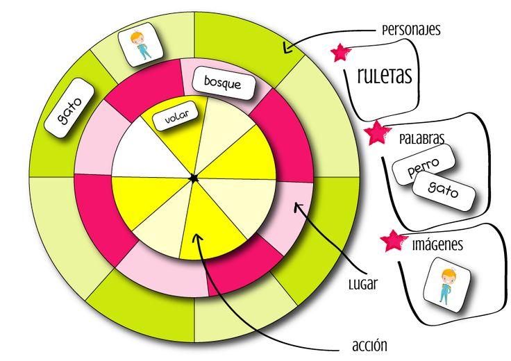 Logopedia dinámica y divertida : ruletas para escritura creativa