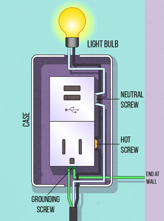 17 best ideas about outlet wiring hiding wires 6 wire the usb outlet make sure nothing is plugged in