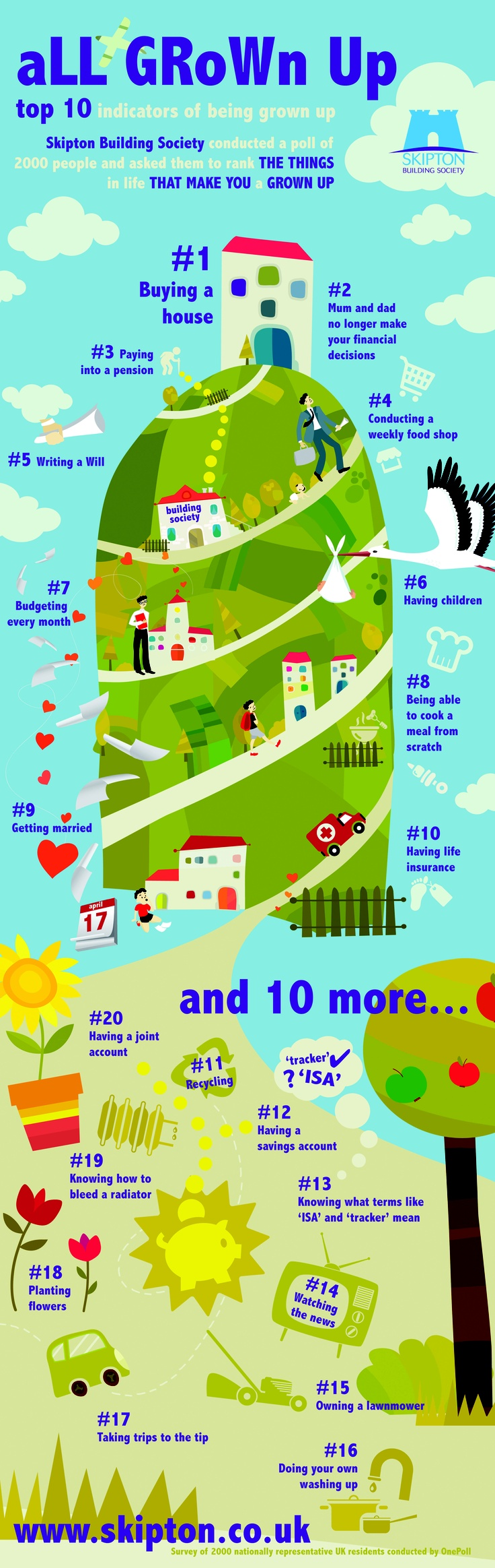 (#infographic) The Top 10 Signs You're a Grown-up via @skiptonbs