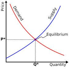 Theory of demand and supply.Since the analysis of a business firm is central to managerial economics, we are primarily interested in the demand for a commodity faced by a firm.