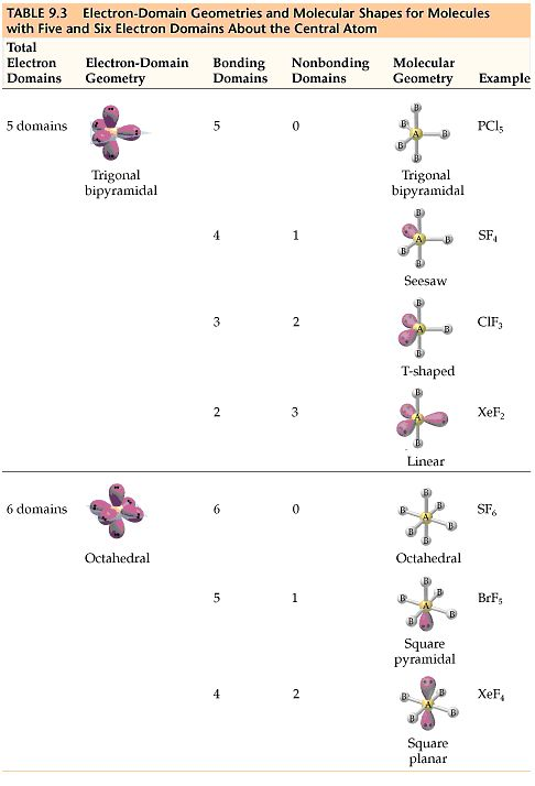 electron domain