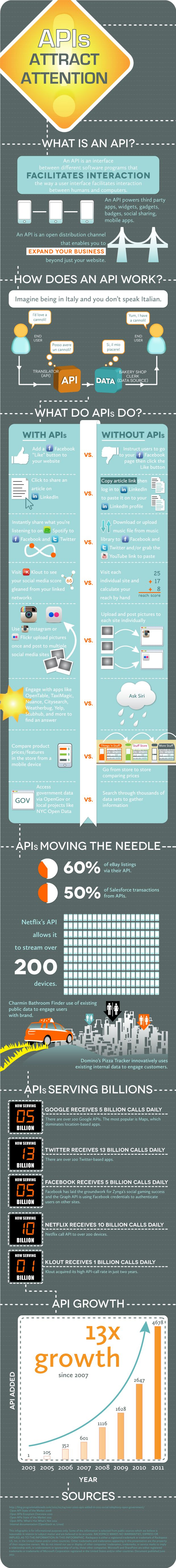 You probably use application programming interfaces (APIs) multiple times a day and aren't even aware of it. They make it easier to share photos with friends, access massive data stores and drive new app development. With the rise of APIs, including our own Open Cloud API, we've compiled an overview to help you understand how APIs work, how you're already using them, and how businesses are finding big successes with APIs.