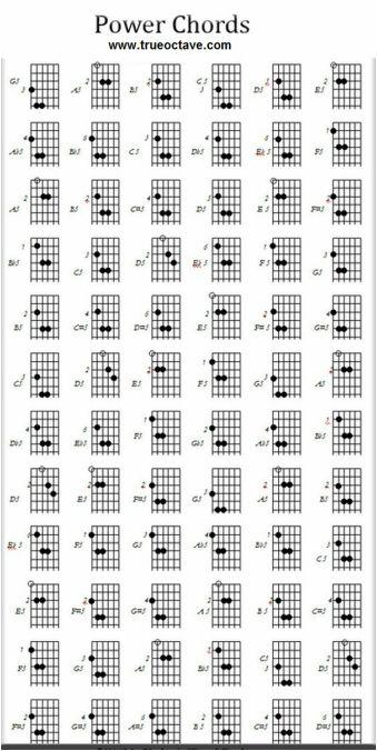 10 best Guitar Chords images on Pinterest | Guitar chords, Guitar ...