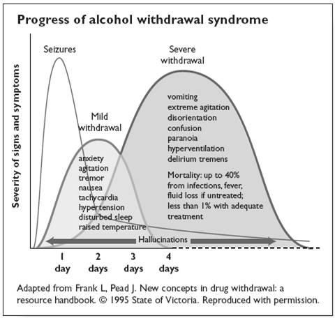 Worksheet Post Acute Withdrawal Syndrome Worksheet 1000 ideas about alcohol withdrawal symptoms on pinterest usually occur within 8 hours after the last drink but can occur