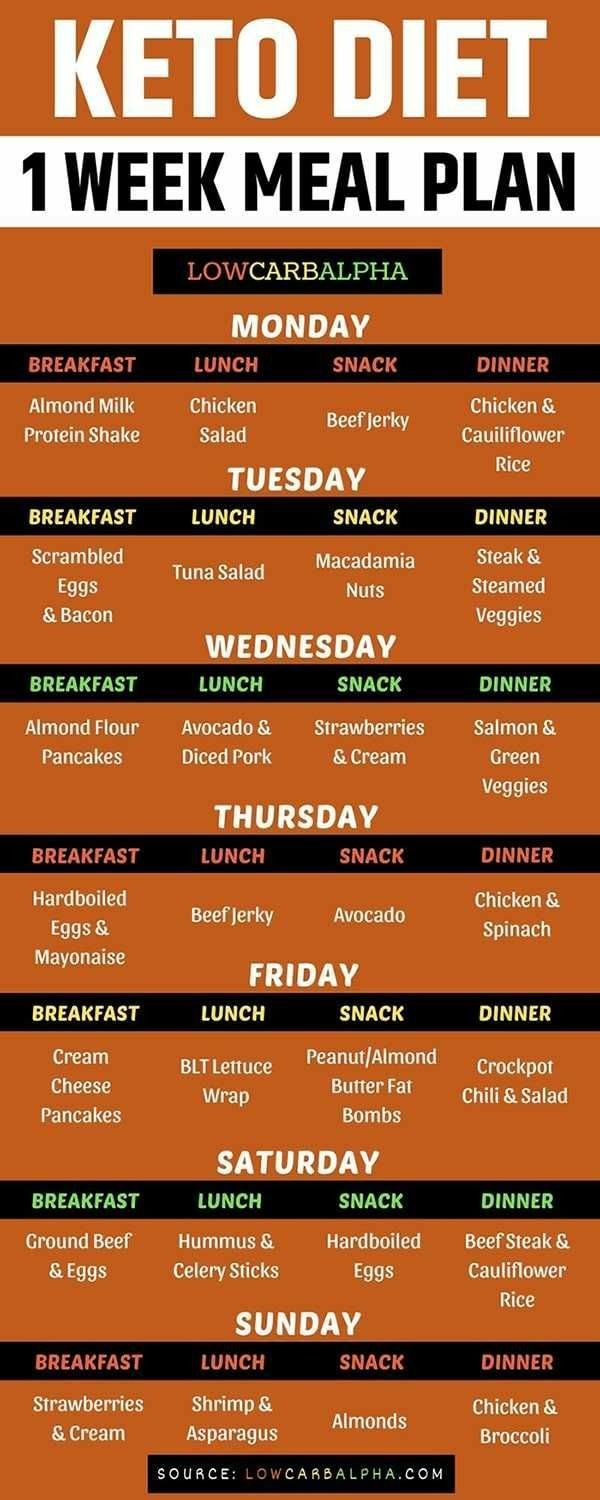 Keto Diet Keto Diet Menu To Lose 10 Pounds In One Week 7 Day Keto Diet Plan To Lose Big Ketogenic Diet For Beginners Keto Diet Meal Plan Diet And Nutrition
