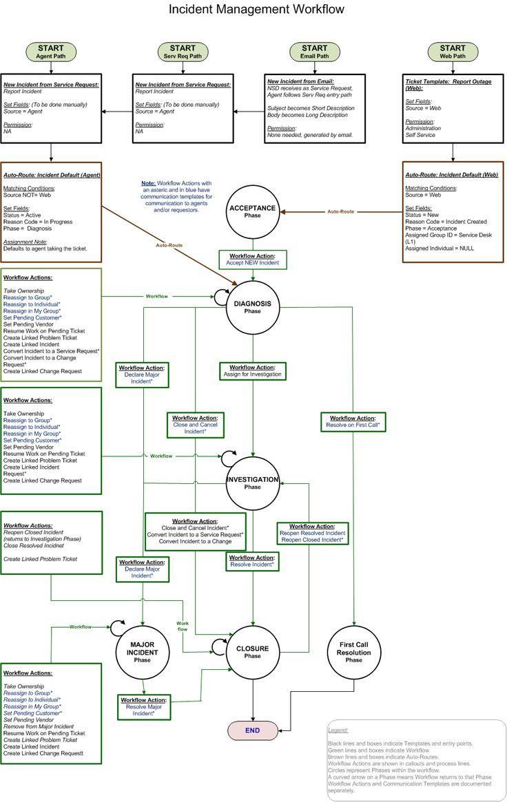 incident management process flow - Google Search ...