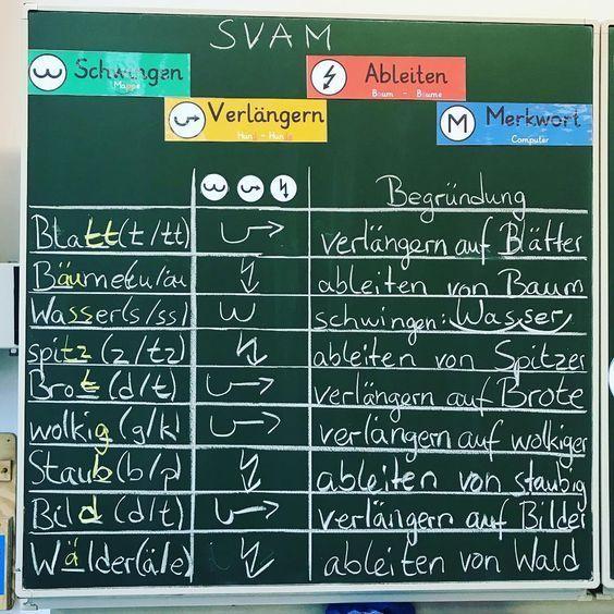 Richtig schreiben mit der FRESCH-Methode 🤓 *werbung #grundschule #deutsch #fr… – Nicole Hirt