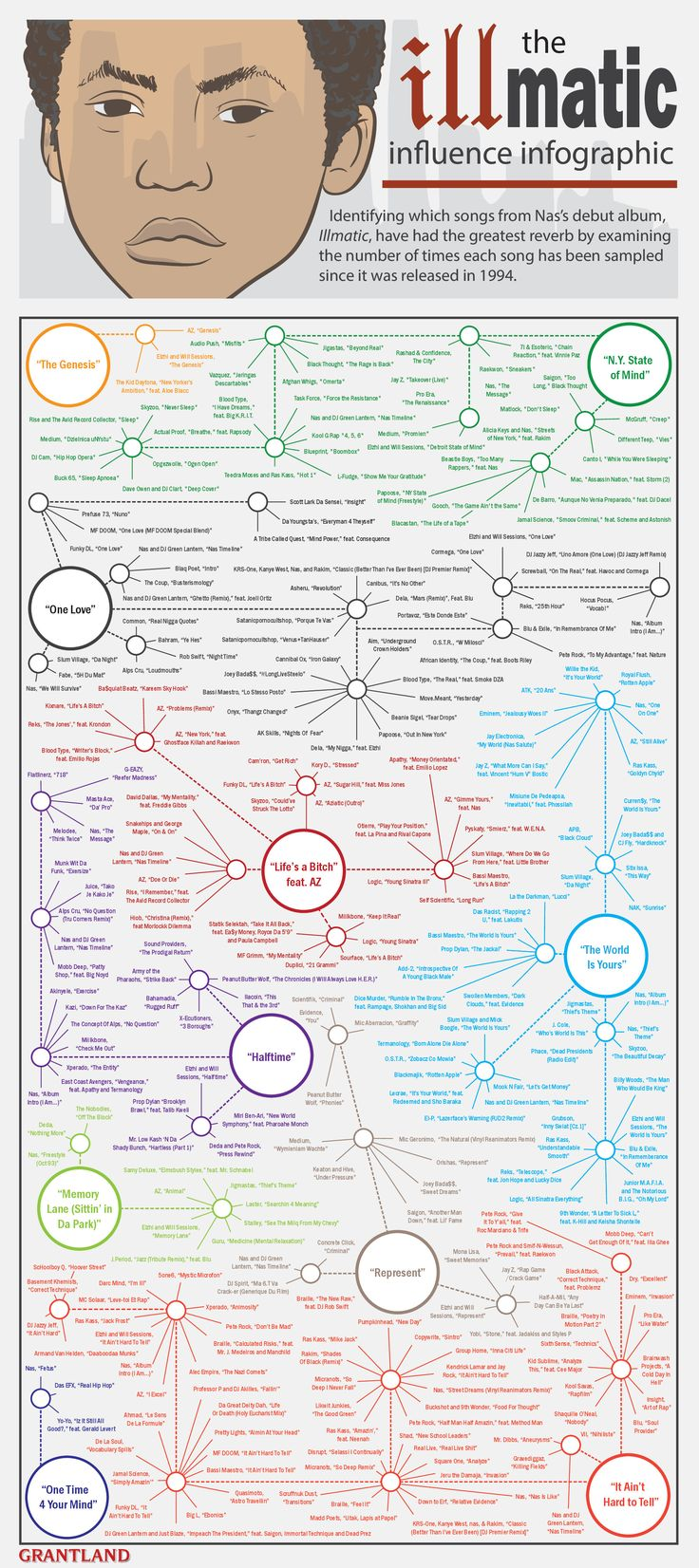 illmatic-infographic-final-red.jpg (1927×4327)