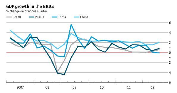 Crecimiento de los BRICs, 2007-2012 / BRICs growth, 2007-2012