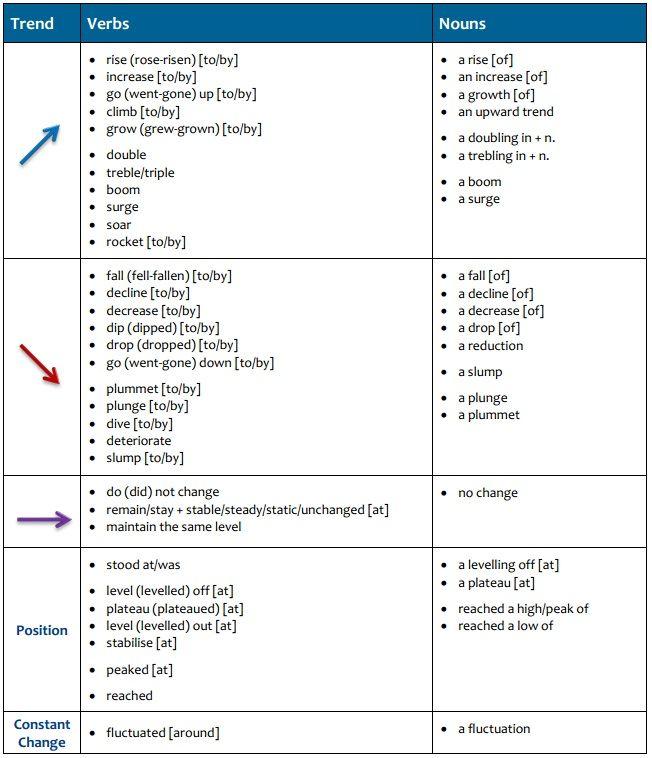 vocabulary for essay writing
