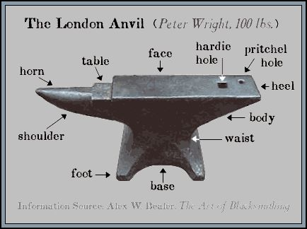 Anvil, More than it appears - Unfortunately I can't find the article this illustration was from. But the website is an interesting read.