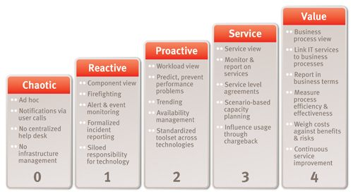 itil capacity plan template - 14 best images about itil templates on pinterest models