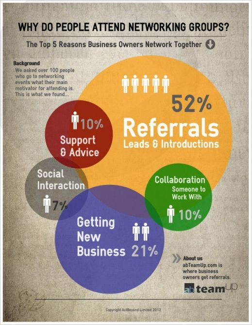 business networking infographic - Căutare Google