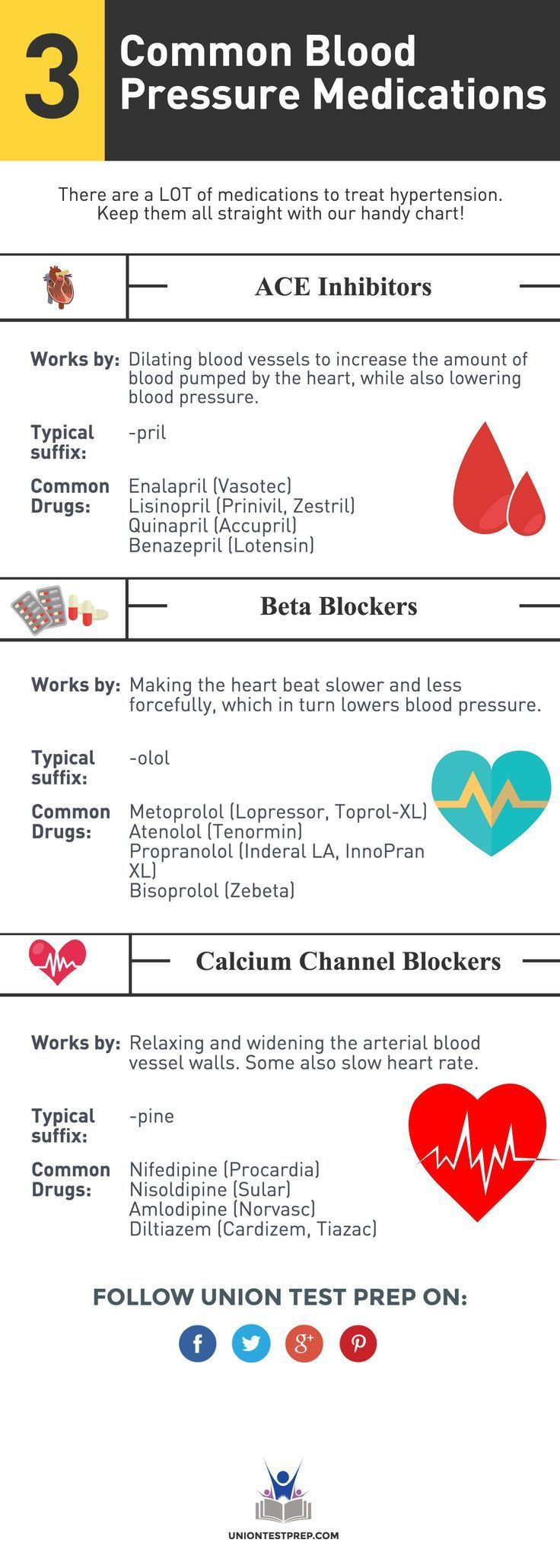 Common blood pressure medications every nurse should know! #BloodPressure